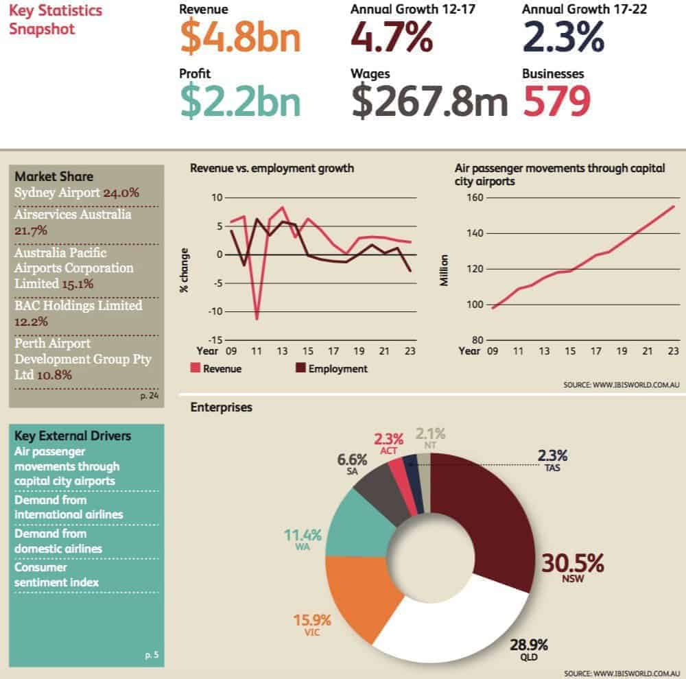 Sydney Airport Holdings (ASX: SYD)