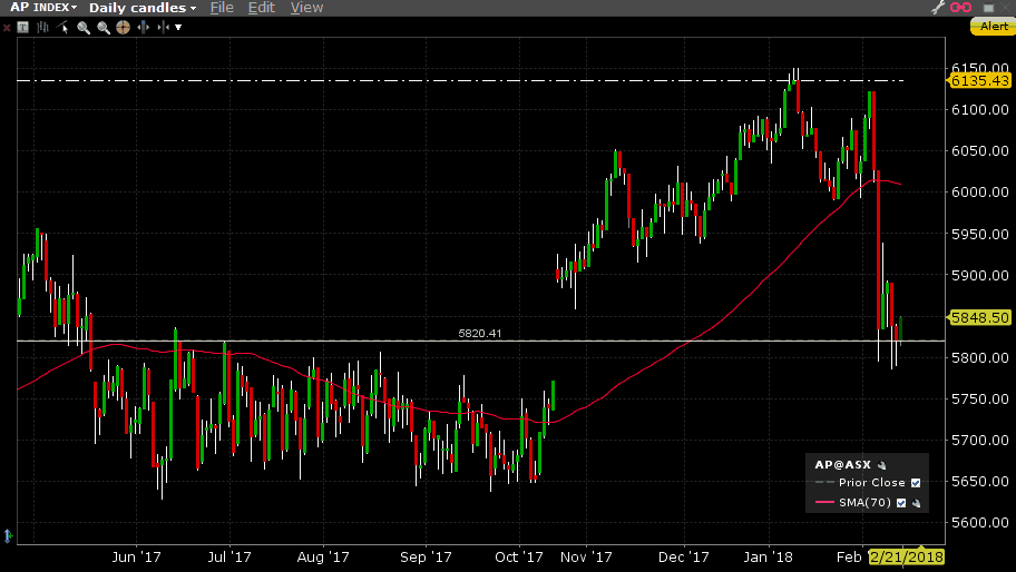 ASX200 XJO