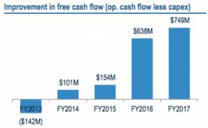 BlueScope Steel (ASX: BSL) Free Cash Flow