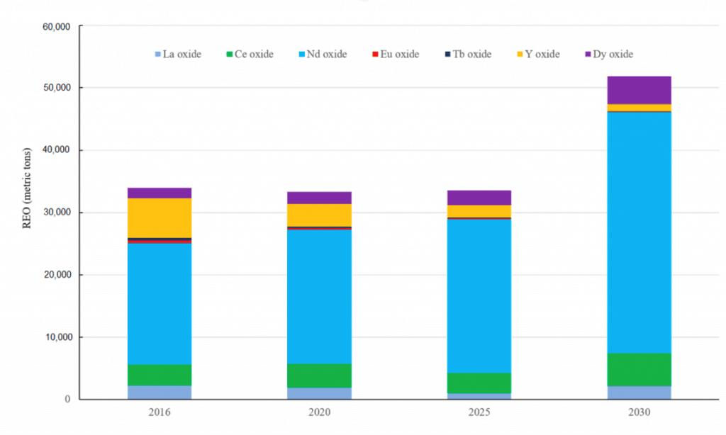 Australian Rare Earth Stocks To Buy In 2018 | MF & Co
