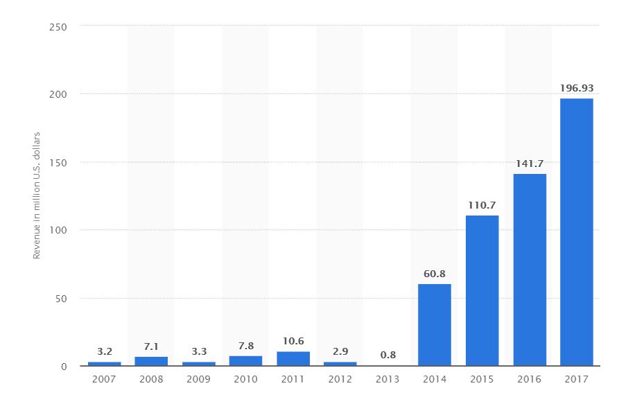 Lynas Shares (ASX LYC) Revenue