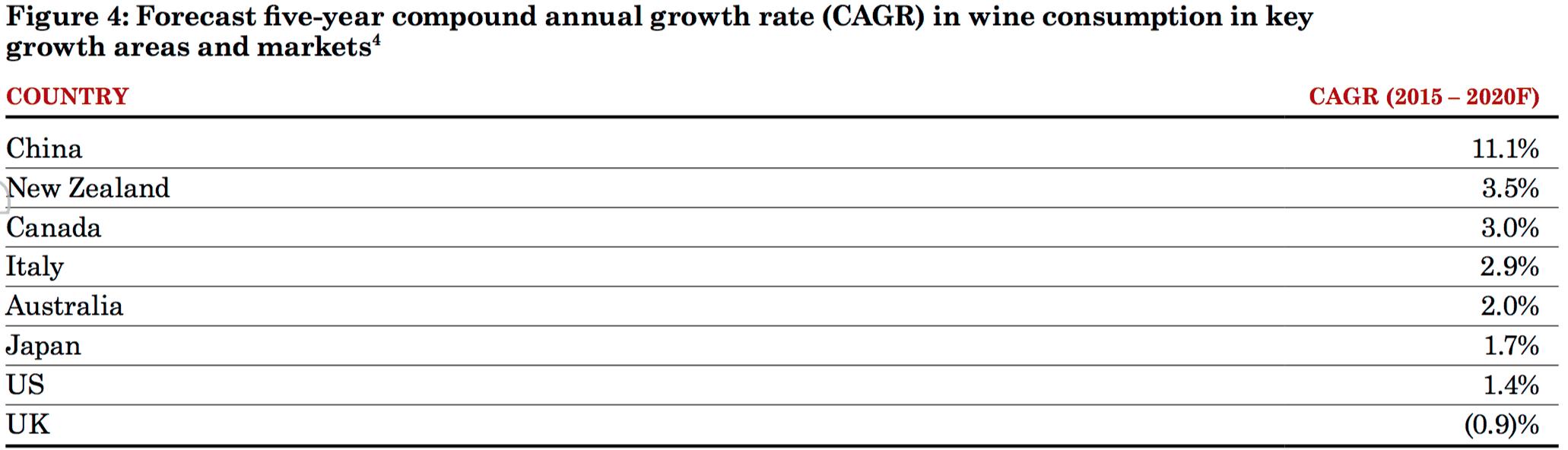 Treasury Wine Estates (ASX TWE) Growth