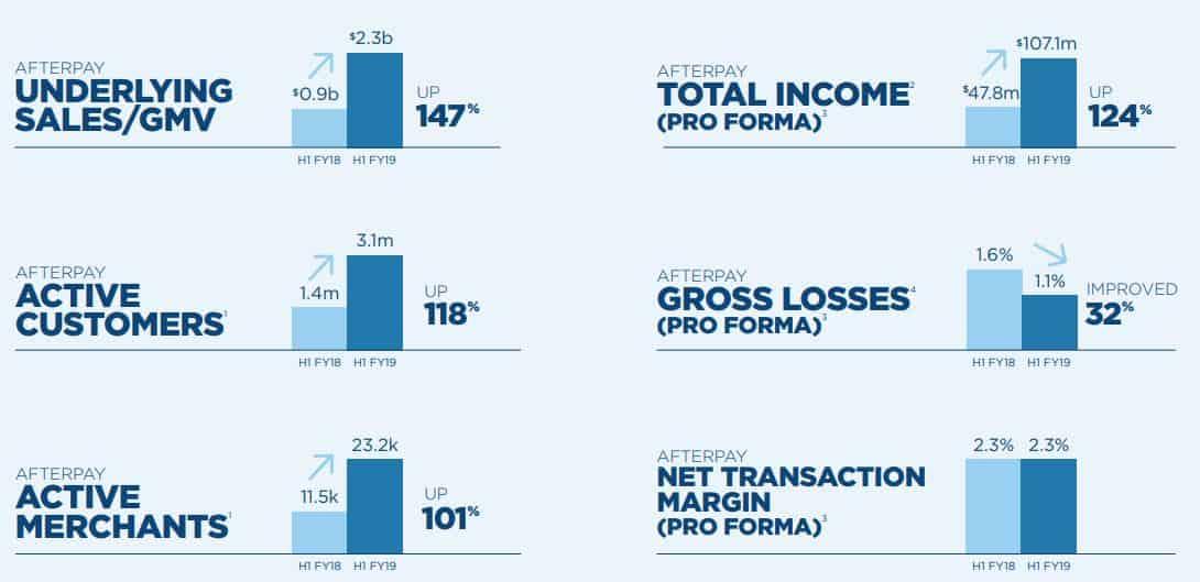 Afterpay Shares (ASX APT) - returns