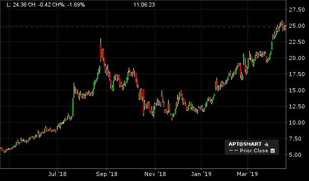Afterpay (ASX APT) - apt share price