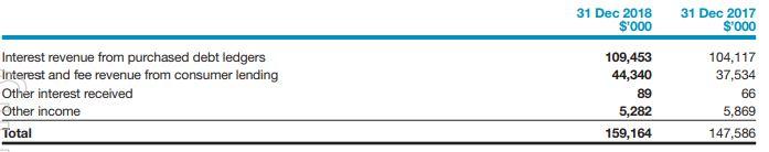 Credit Corp (ASX CCP) Revenue