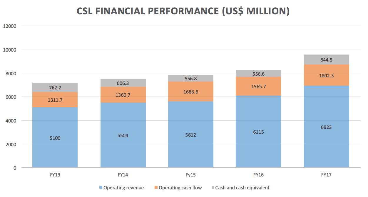 CSL share price (ASX CSL) financial performance