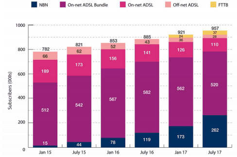 TPG Shares (ASX TPM) subscribers