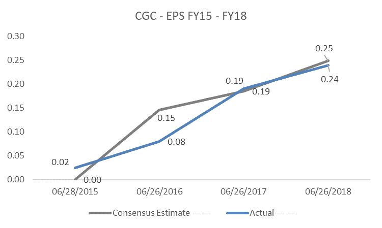 Costa Shares (ASX CGC) - EPS