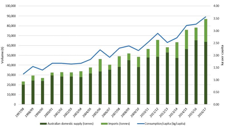 Costa Shares (ASX CGC) - Avocado consumption