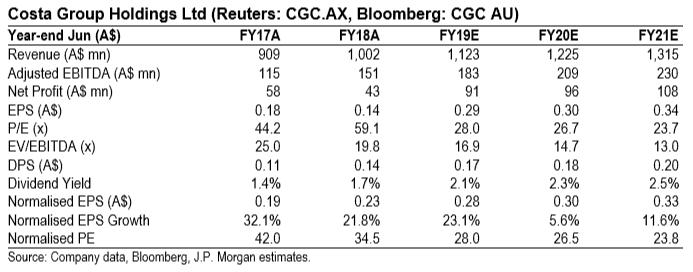 Costa Shares (ASX CGC) - Key Financials