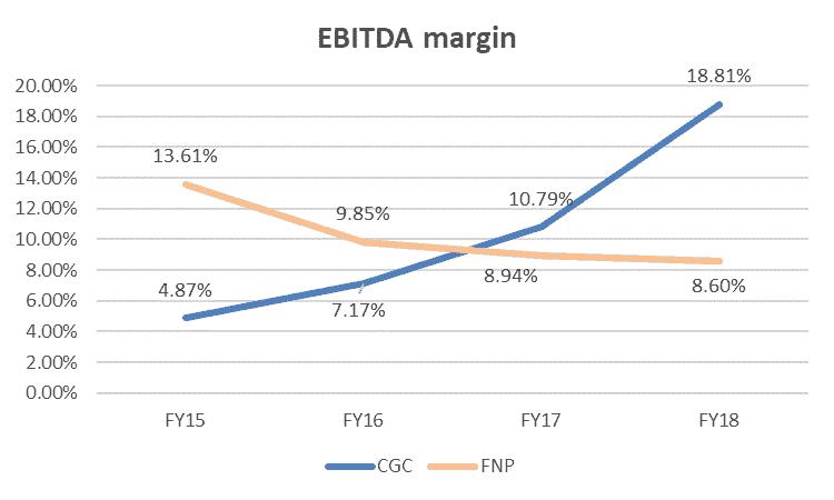 Costa Shares (ASX CGC) - Peer EBITDA