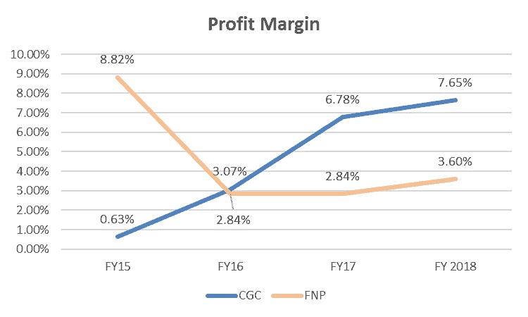 Costa Shares (ASX CGC) - Peer Profit Margin