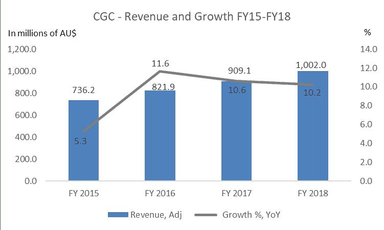 Costa Shares (ASX CGC) - revenue growth