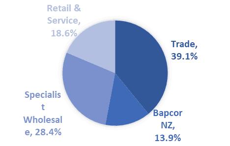 Babcor Shares (ASX BAP) - sales breakdown