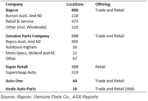Bapcor Shares (ASX BAP) - competitors