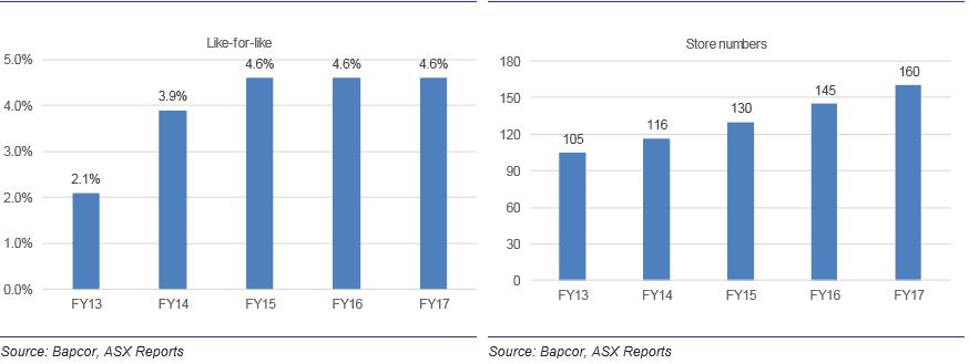 Bapcor Shares (ASX BAP) - Growth