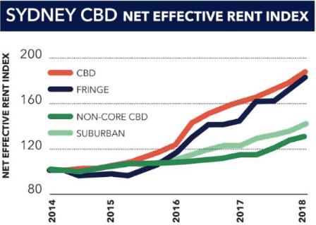 Mirvac Shares (ASX MGR) - rent index