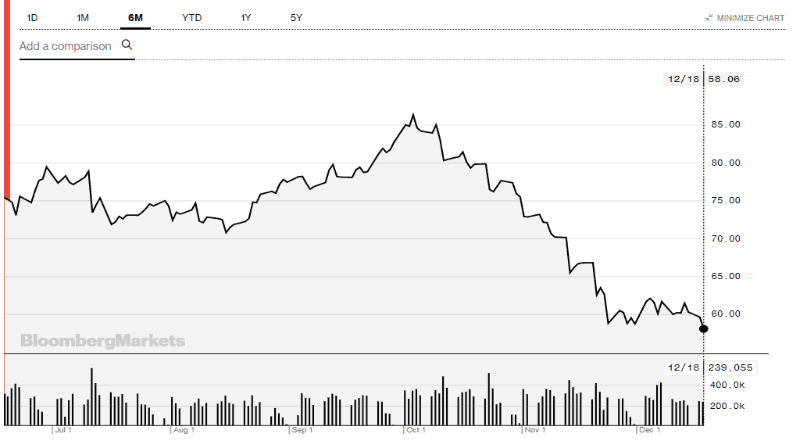Oil (ASX OOO) - Will oil be the next rally - Bloomberg Brent WTI