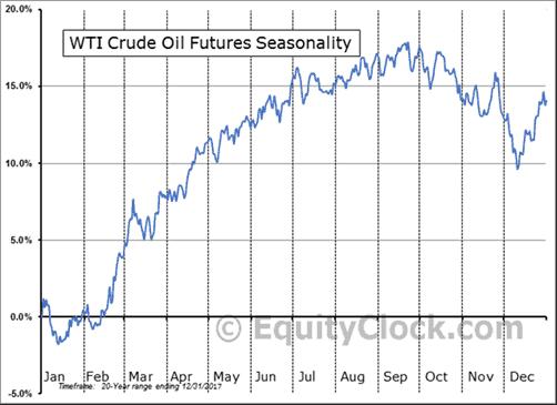 Oil (ASX OOO) - Will oil be the next rally - 2017 WTI Crude Oil Futures Seasonality