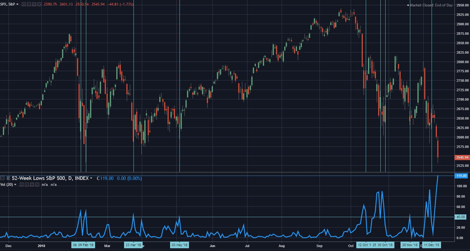 S&P500 52-week Low