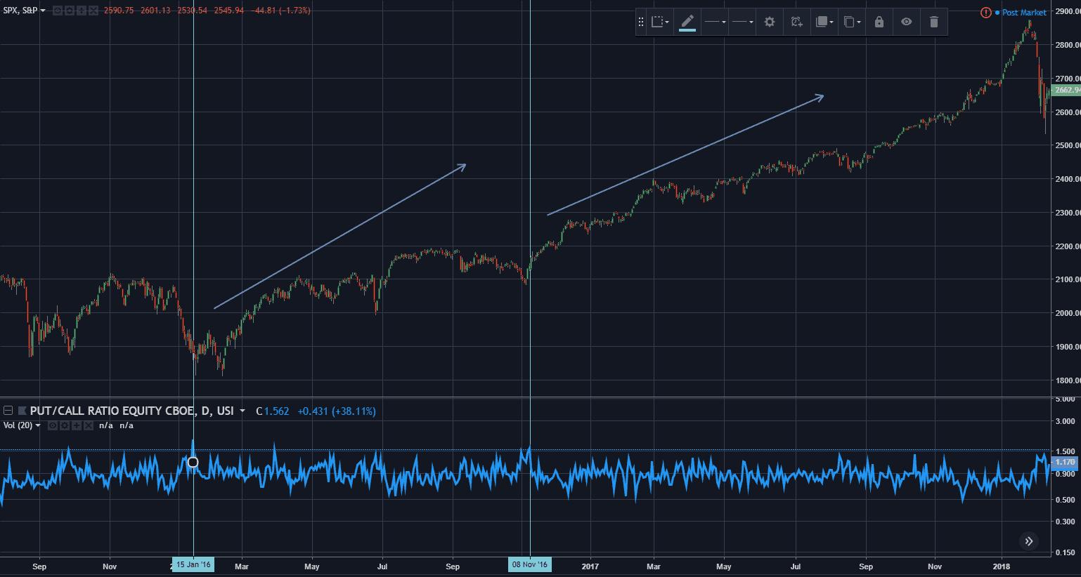 S&P500 Put Call Ratio