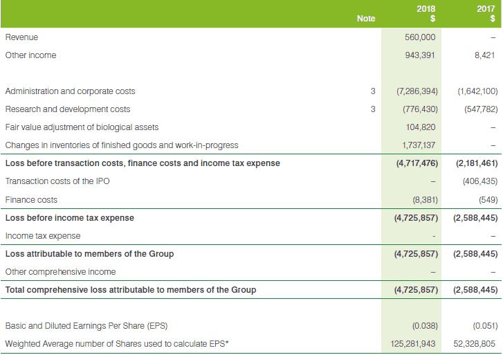 Cann Group (ASX CAN) - Financial Performance