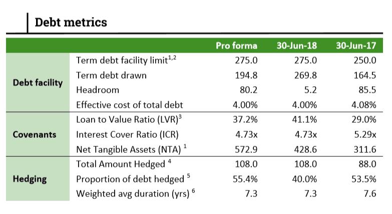 Rural Funds Group (ASX RFF) - Debt Metrics