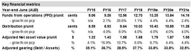 Rural Funds Group (ASX RFF) - Key Metrics