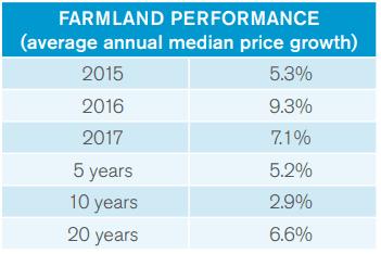 Rural Funds Group (ASX RFF) - Farmland Performance