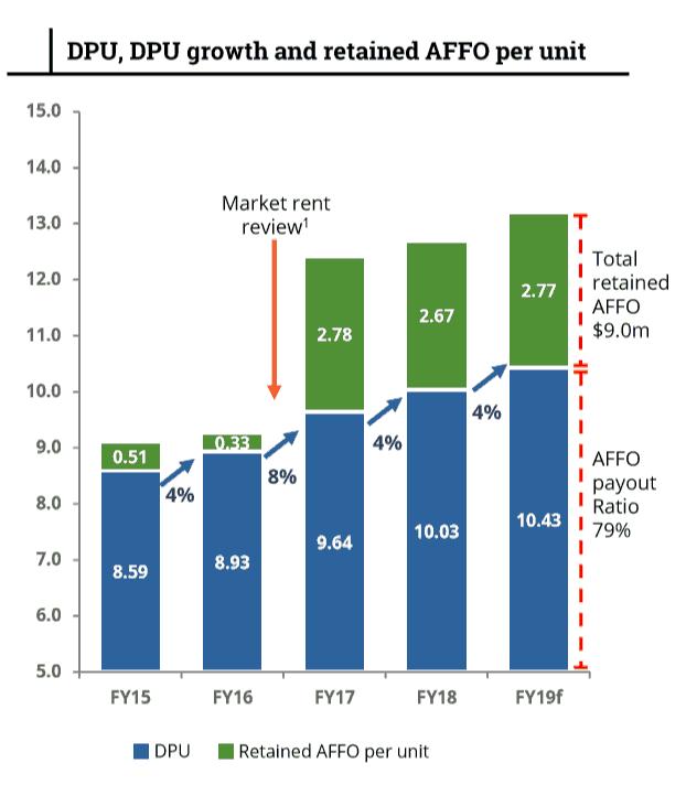 Rural Funds Group (ASX RFF) - Rent