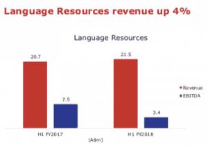 Appen (ASX APX) - Language resource