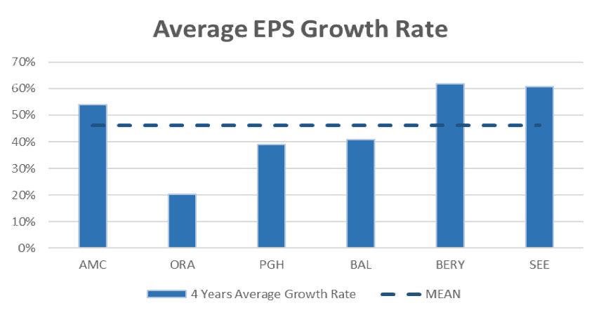 Amcor Limited (ASX AMC)-EPS Growth Rate Comparison