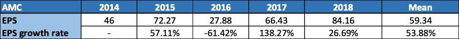 Amcor Limited (ASX AMC)-EPS Growth Rate of AMC