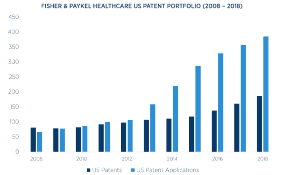 Fisher & Paykel Healthcare (ASX FPH) - Patents