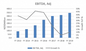 Fisher & Paykel Healthcare (ASX FPH) - EBITDA