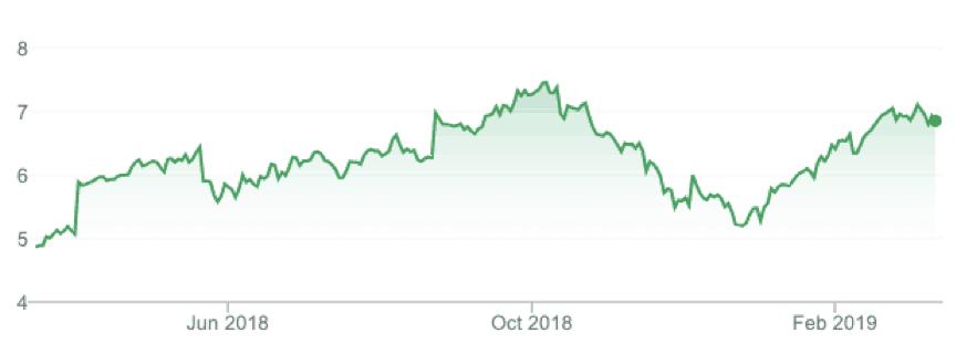 Santos Limited (ASX STO) – Share Price History