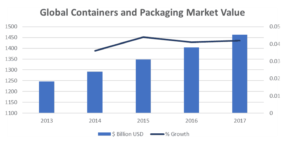 Amcor Limited (ASX AMC)-Global Containers and Packaging Market Value