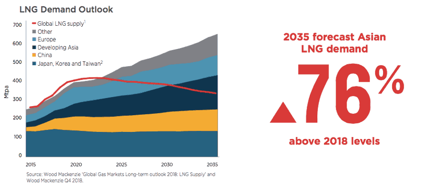 Santos Limited (ASX STO)-LNG Demand Outlook