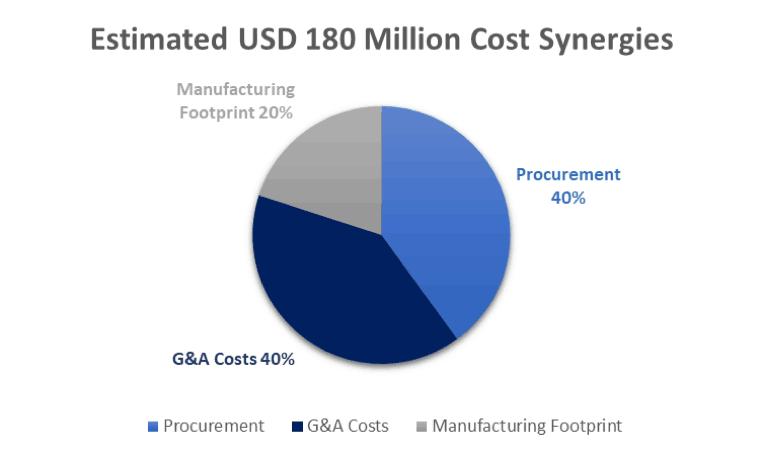 Amcor Limited (ASX AMC)-Estimated USD 180 Million Cost Synergies
