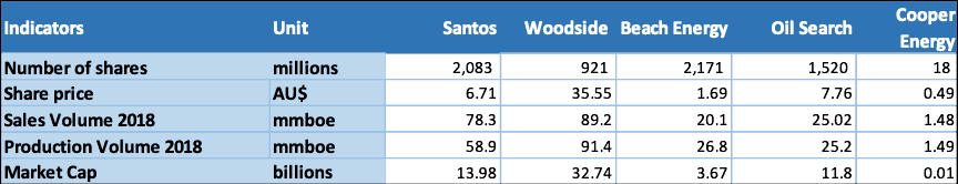 Santos Limited (ASX STO) - Peer Comparison in Size