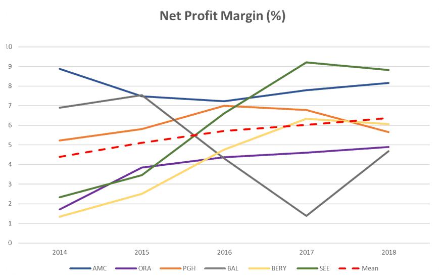 Amcor Limited (ASX AMC)-Net Profit Margin Comparison