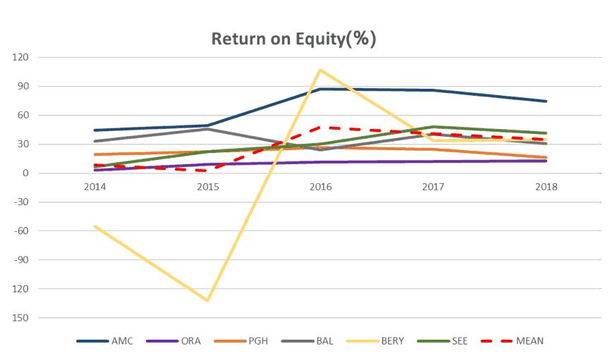 Amcor Limited (ASX AMC)-Return on Equity Comparison