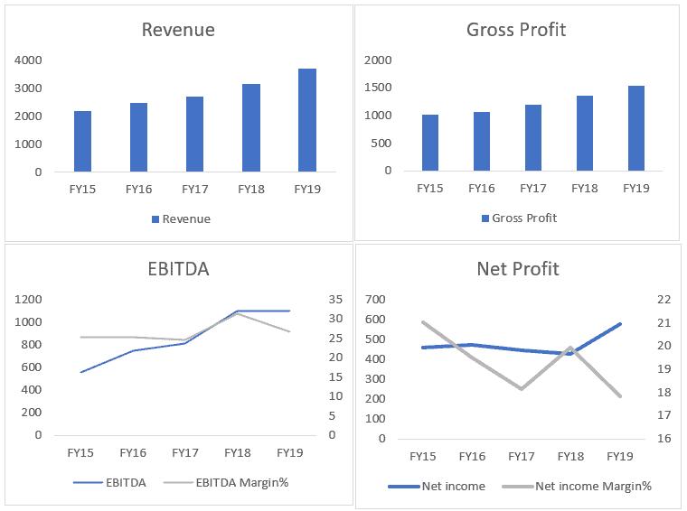 ASX FPH - ResMed revenue GP ebitda NI NP