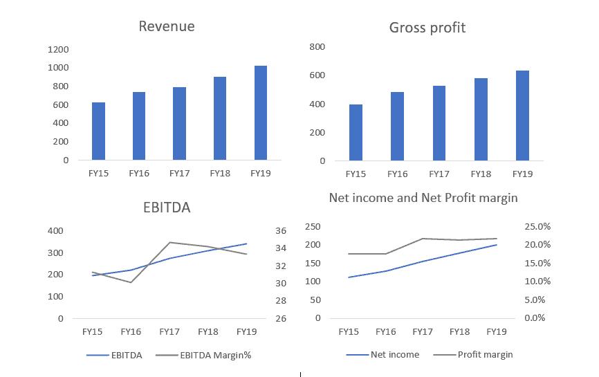 ASX FPH revenue GP ebitda NI NP