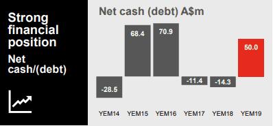 CSR Ltd (ASX CSR) - Cash