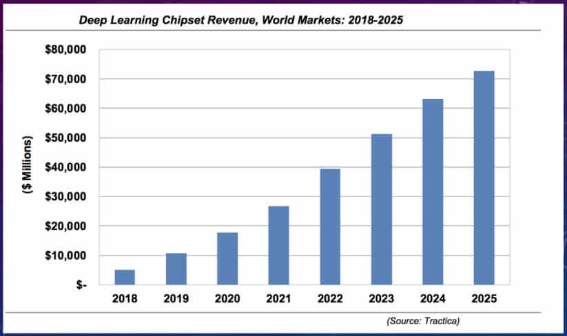Brainchip Holdings (ASX BRN)-revenue