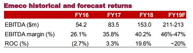 Emeco Holdings (ASX EHL)-historical forecast