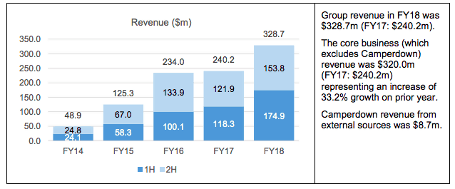 Bellamy (ASX BAL)revenue
