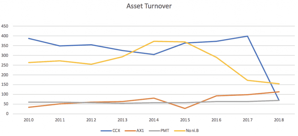City Chic Collective (ASX CCL)-Asset Turnover
