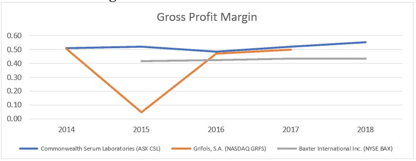 Commonwealth Serum Laboratories(ASX CSL)-Gross Profit Margin